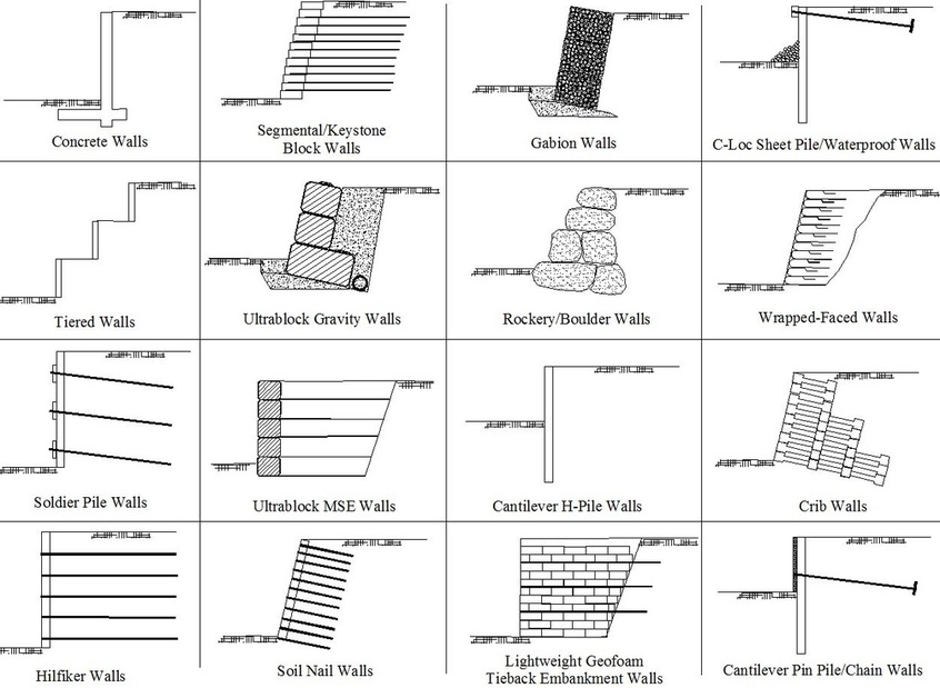 Retaining Walls - American Geosystems, Llc